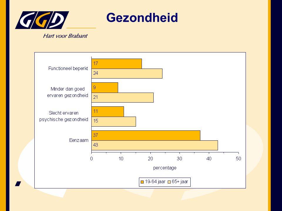 Ook in de regio bestaan gezondheidsachterstanden Wat zijn de bevindingen voor Boxmeer.