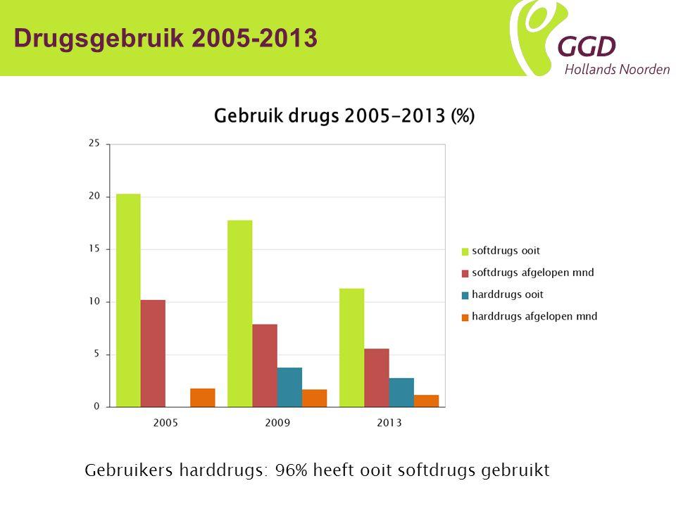 Drugsgebruik 2005-2013 Gebruikers harddrugs: 96% heeft ooit softdrugs gebruikt