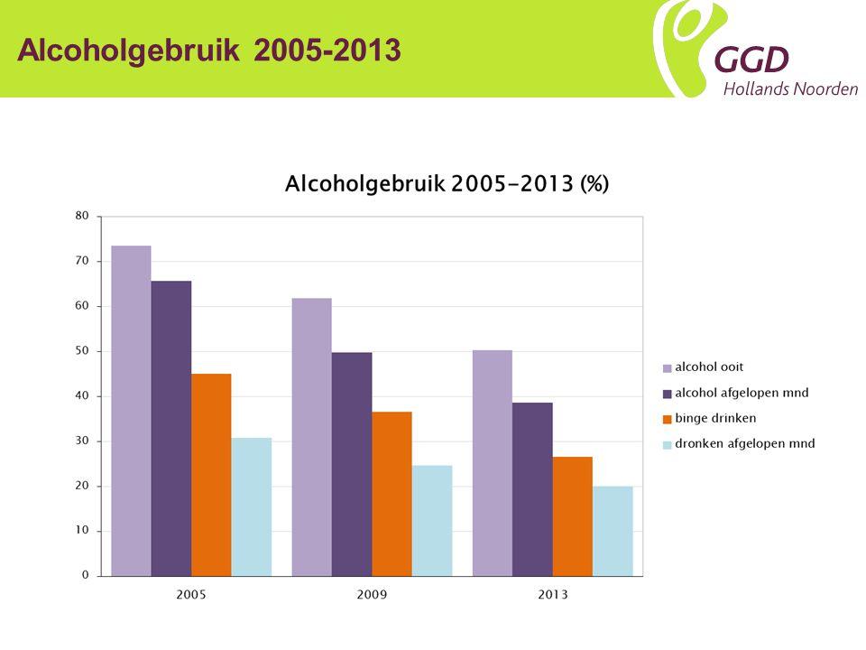 Alcoholgebruik 2005-2013