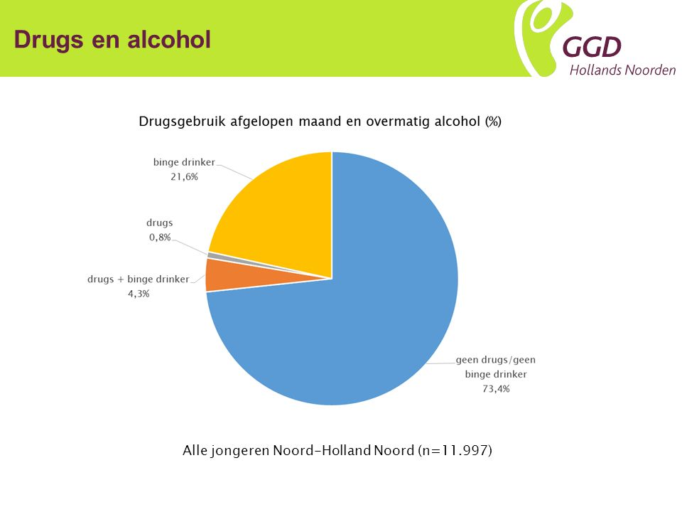 Drugs en alcohol Alle jongeren Noord-Holland Noord (n=11.997)
