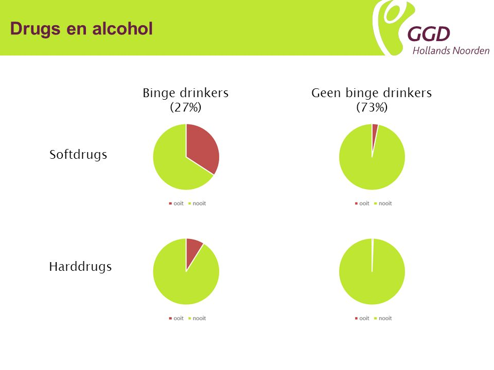 Drugs en alcohol Binge drinkers (27%) Geen binge drinkers (73%) Softdrugs Harddrugs