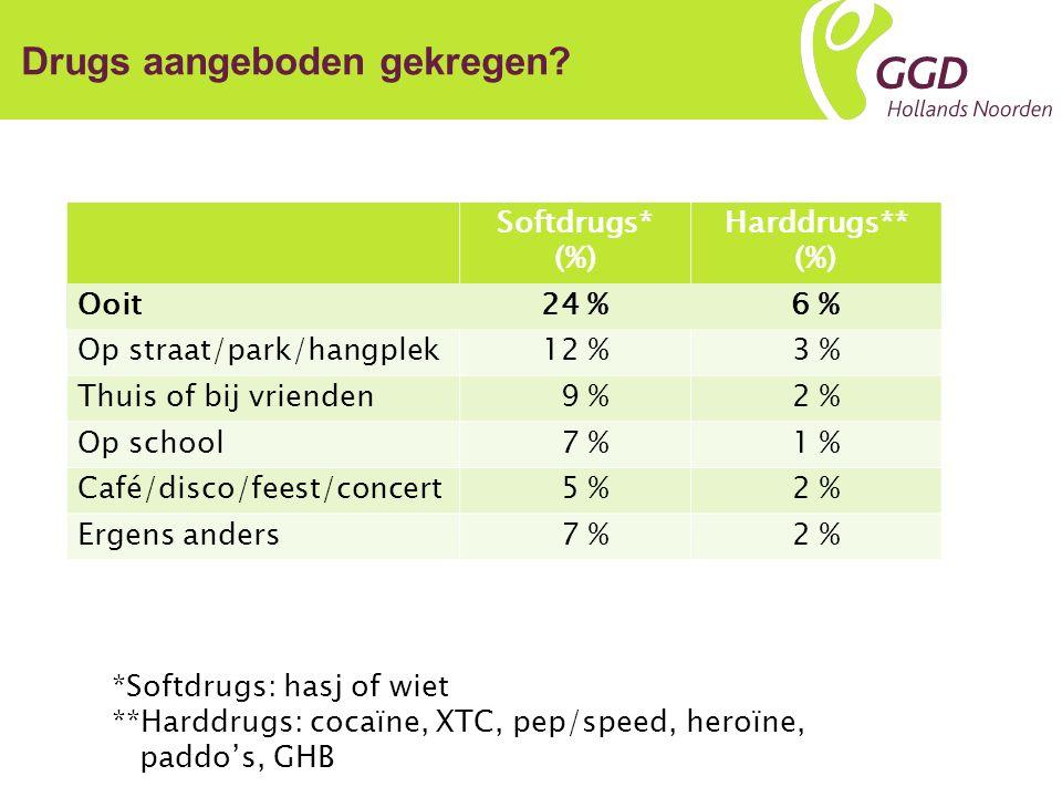 Samenvatting Een kwart van de jongeren (2 e /4 e klassers) heeft ooit softdrugs aangeboden gekregen; 1 op de 16 harddrugs.