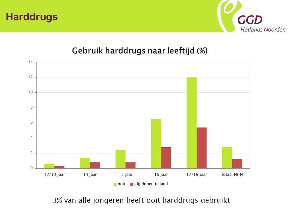 Soort drugs% XTC66 % Amfetaminen37 % Cocaïne36 % Paddo's23 % GHB11 % LSD10 % Heroïne 7 % Jongeren die ooit harddrugs hebben gebruikt: Harddrugs