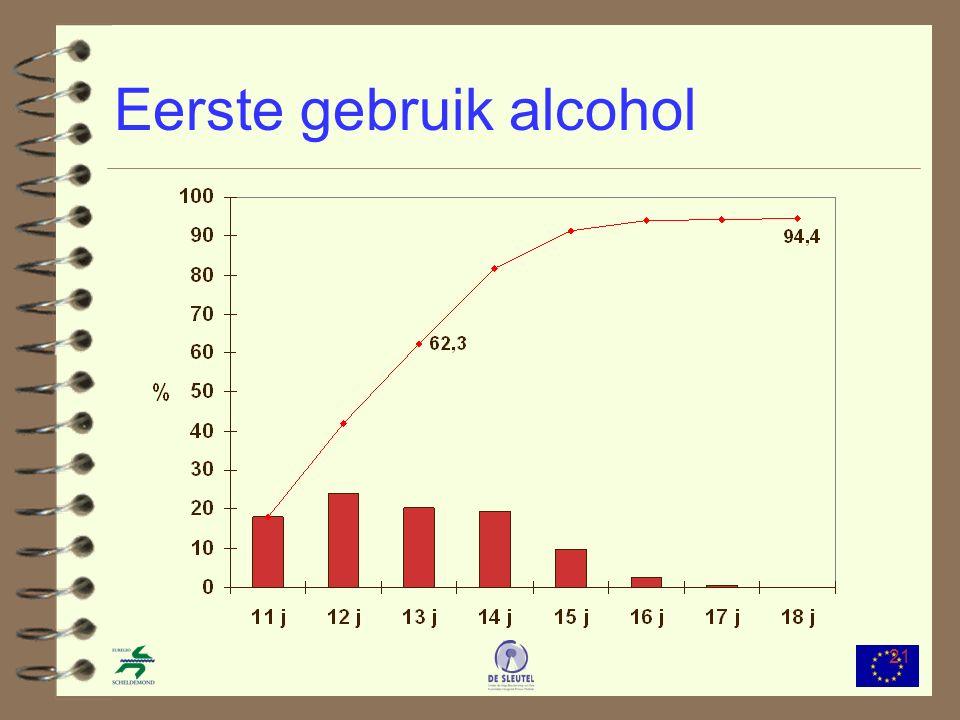 21 Eerste gebruik alcohol