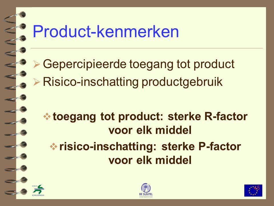 45 Product-kenmerken  Gepercipieerde toegang tot product  Risico-inschatting productgebruik  toegang tot product: sterke R-factor voor elk middel  risico-inschatting: sterke P-factor voor elk middel