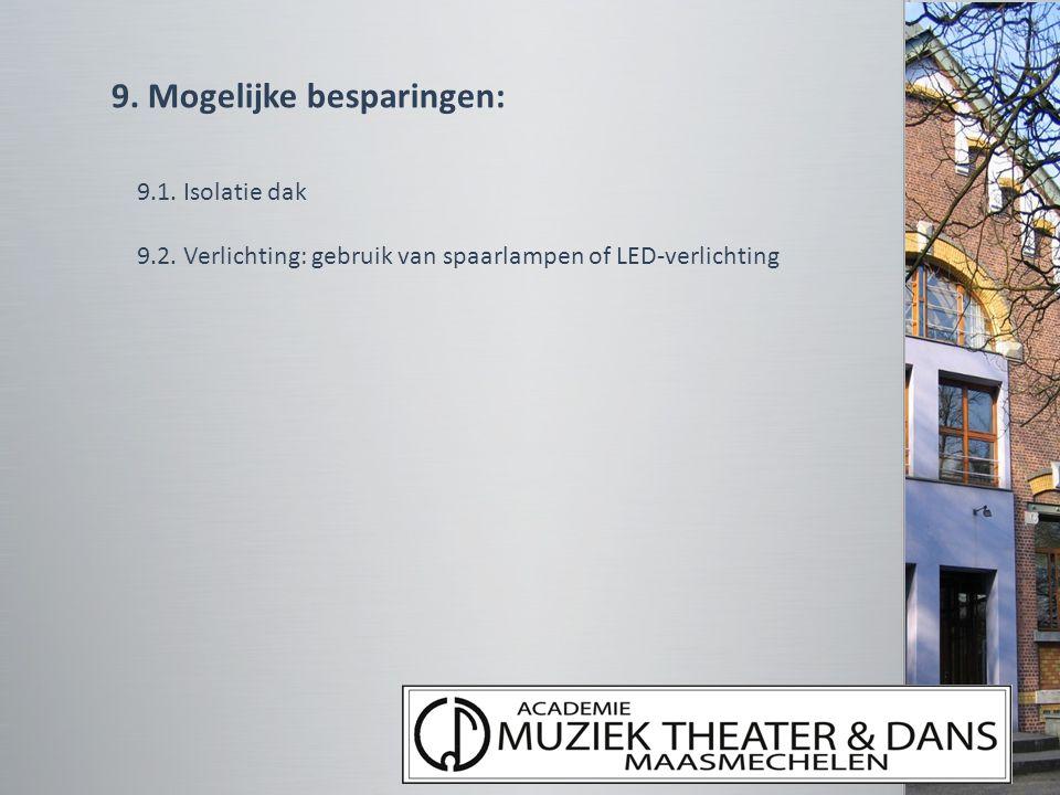 9. Mogelijke besparingen: 9.1. Isolatie dak 9.2. Verlichting: gebruik van spaarlampen of LED-verlichting