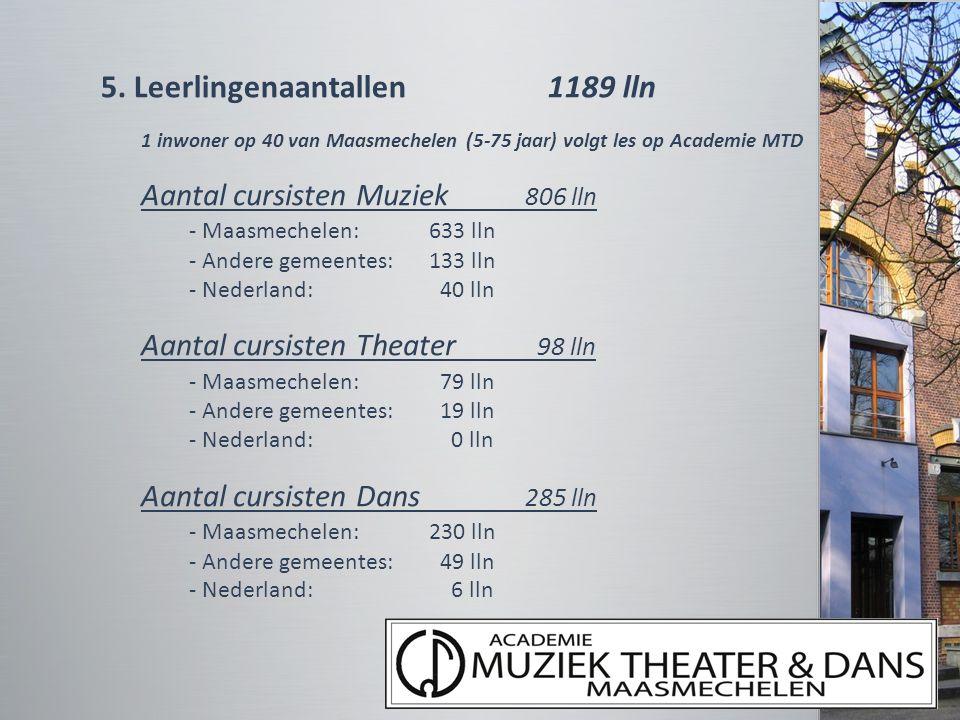 5. Leerlingenaantallen 1189 lln 1 inwoner op 40 van Maasmechelen (5-75 jaar) volgt les op Academie MTD Aantal cursisten Muziek 806 lln - Maasmechelen: