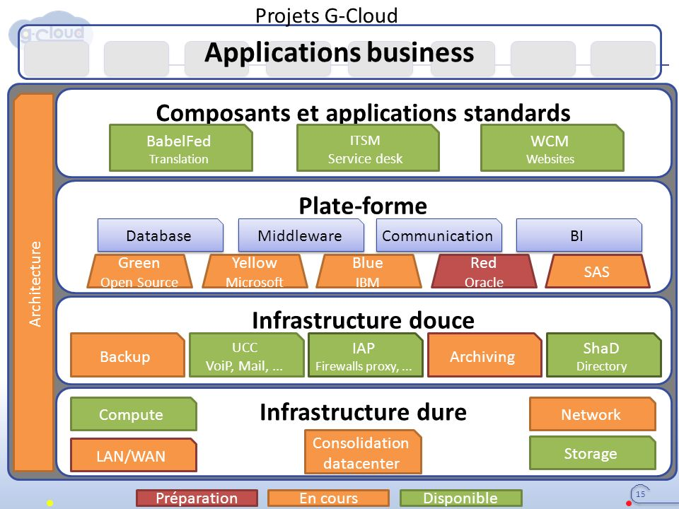 Applications business Infrastructure dure Infrastructure douce Plate-forme Composants et applications standards Consolidation datacenter LAN/WAN ComputeNetwork Storage Database Middleware Communication BI BabelFed Translation ITSM Service desk WCM Websites UCC VoiP, Mail,...