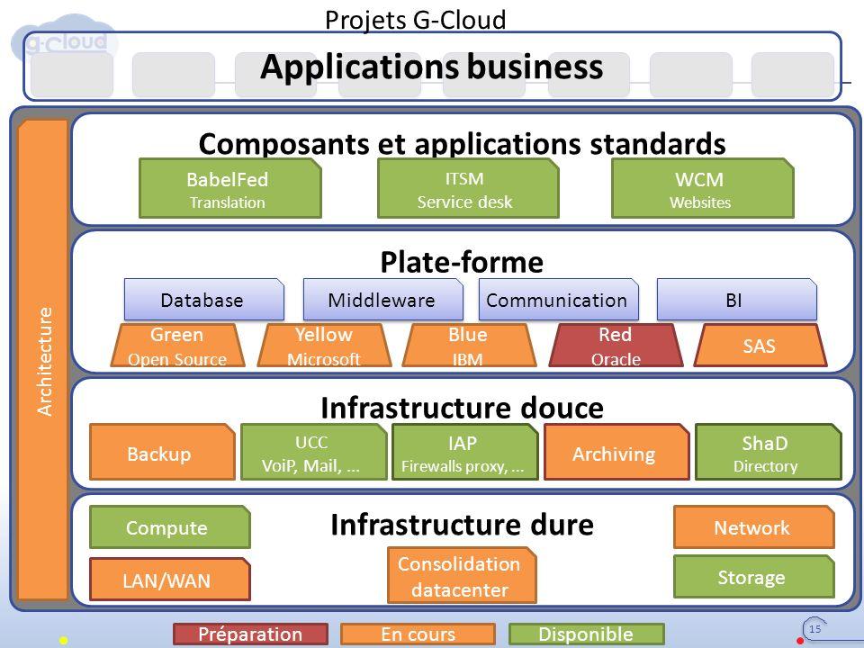 Applications business Infrastructure dure Infrastructure douce Plate-forme Composants et applications standards Consolidation datacenter LAN/WAN Compu