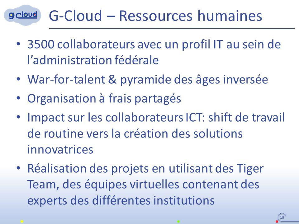 G-Cloud – Ressources humaines 19 3500 collaborateurs avec un profil IT au sein de l'administration fédérale War-for-talent & pyramide des âges inversé