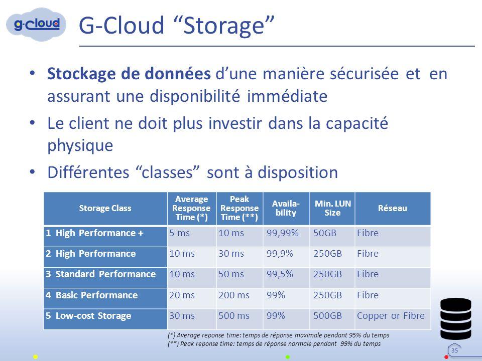 G-Cloud Storage Stockage de données d'une manière sécurisée et en assurant une disponibilité immédiate Le client ne doit plus investir dans la capacité physique Différentes classes sont à disposition 35 Storage Class Average Response Time (*) Peak Response Time (**) Availa bility Min.