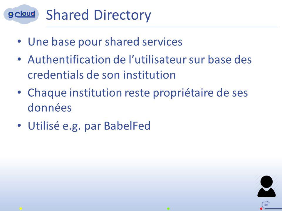 Shared Directory Une base pour shared services Authentification de l'utilisateur sur base des credentials de son institution Chaque institution reste propriétaire de ses données Utilisé e.g.