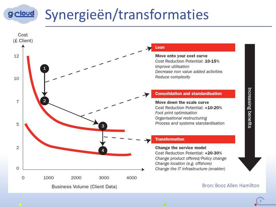 Synergieën/transformaties 5 Bron: Booz Allen Hamilton