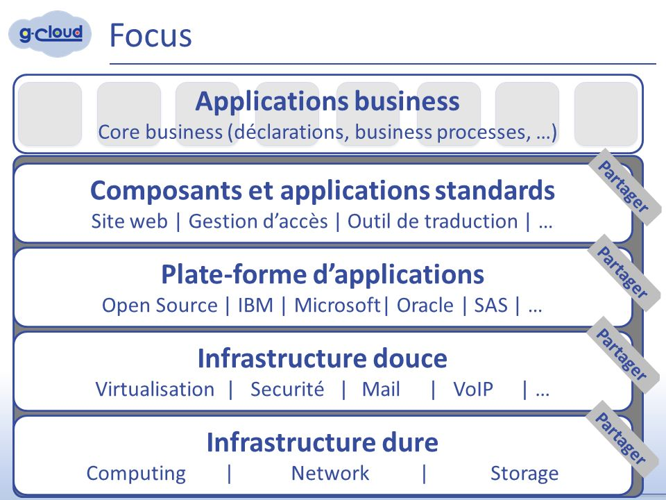 9 Infrastructure dure Computing | Network | Storage Infrastructure douce Virtualisation | Securité | Mail| VoIP | … Plate-forme d'applications Open So