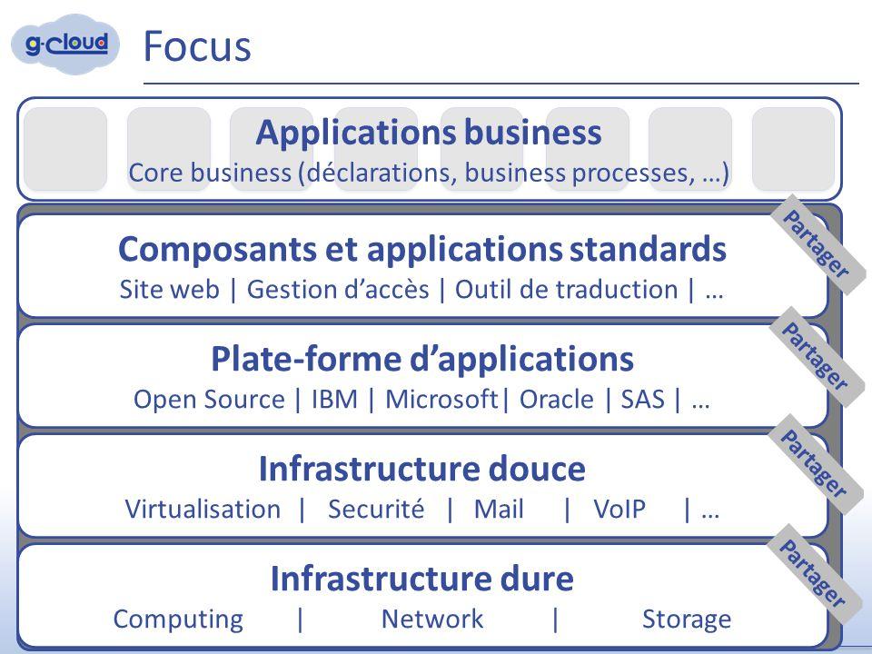 Datacenter-consolidatie Performante interconnecties (DWDM, Extranet, Belnet, commerciële operatoren…) 24x7 Bewaking & beheer SLA (end-to-end): >99,9% Future-proof 30 Glasvezel-verbindingen Belnet