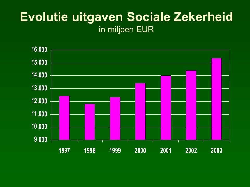 Evolutie uitgaven Sociale Zekerheid in miljoen EUR