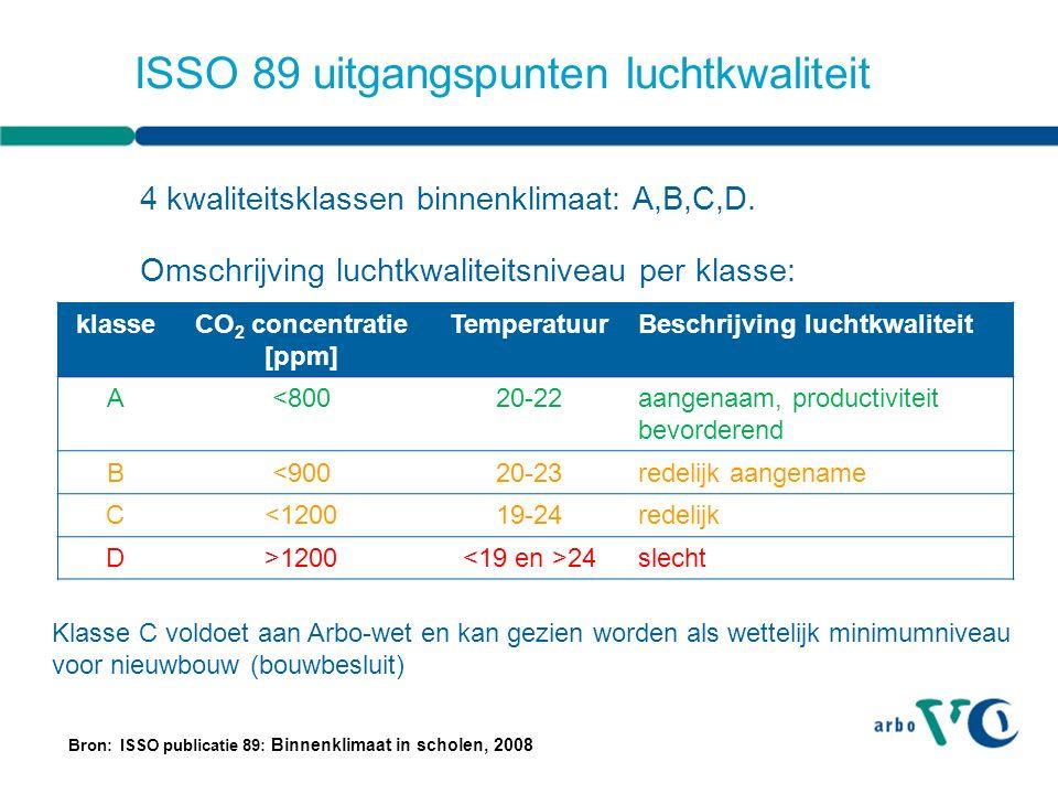 ISSO 89 uitgangspunten luchtkwaliteit Bron: ISSO publicatie 89: Binnenklimaat in scholen, 2008 4 kwaliteitsklassen binnenklimaat: A,B,C,D.