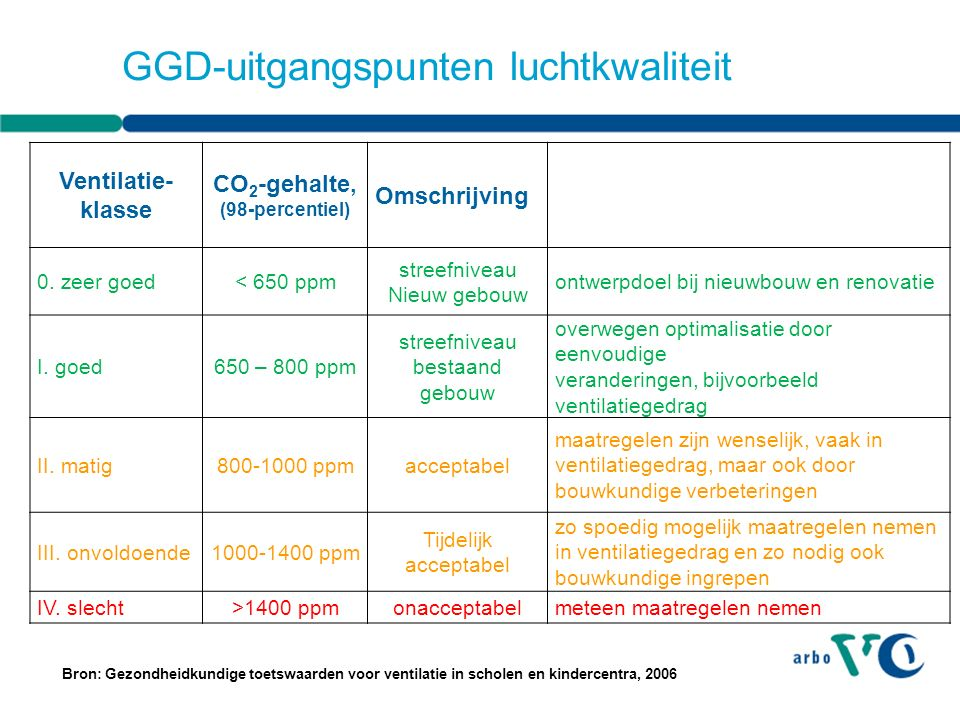 GGD-uitgangspunten luchtkwaliteit Ventilatie- klasse CO 2 -gehalte, (98-percentiel) Omschrijving 0.