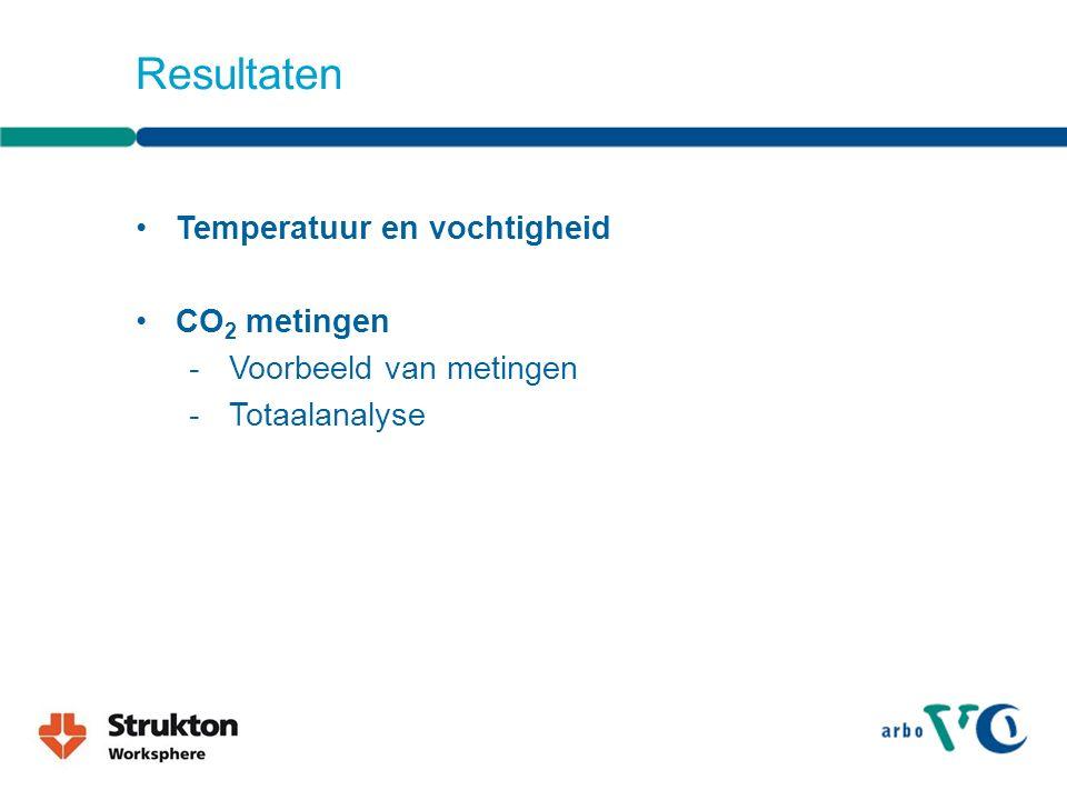 Resultaten Temperatuur en vochtigheid CO 2 metingen -Voorbeeld van metingen -Totaalanalyse