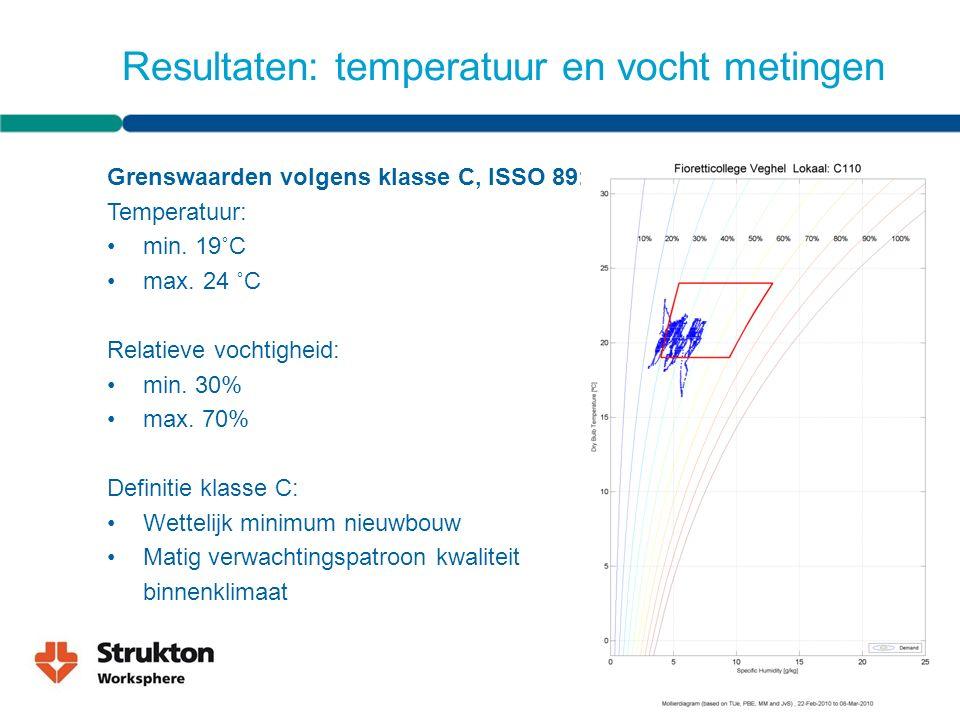 Resultaten: temperatuur en vocht metingen Grenswaarden volgens klasse C, ISSO 89: Temperatuur: min.