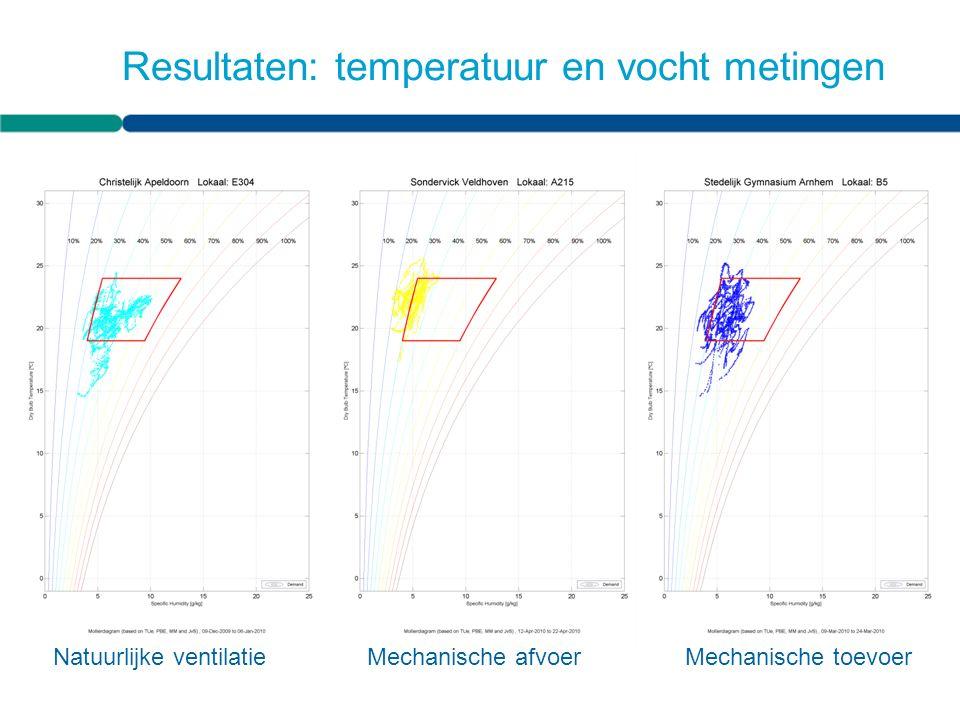 Resultaten: temperatuur en vocht metingen Natuurlijke ventilatieMechanische afvoerMechanische toevoer