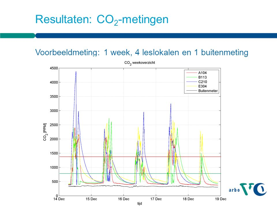 Resultaten: CO 2 -metingen Voorbeeldmeting: 1 week, 4 leslokalen en 1 buitenmeting