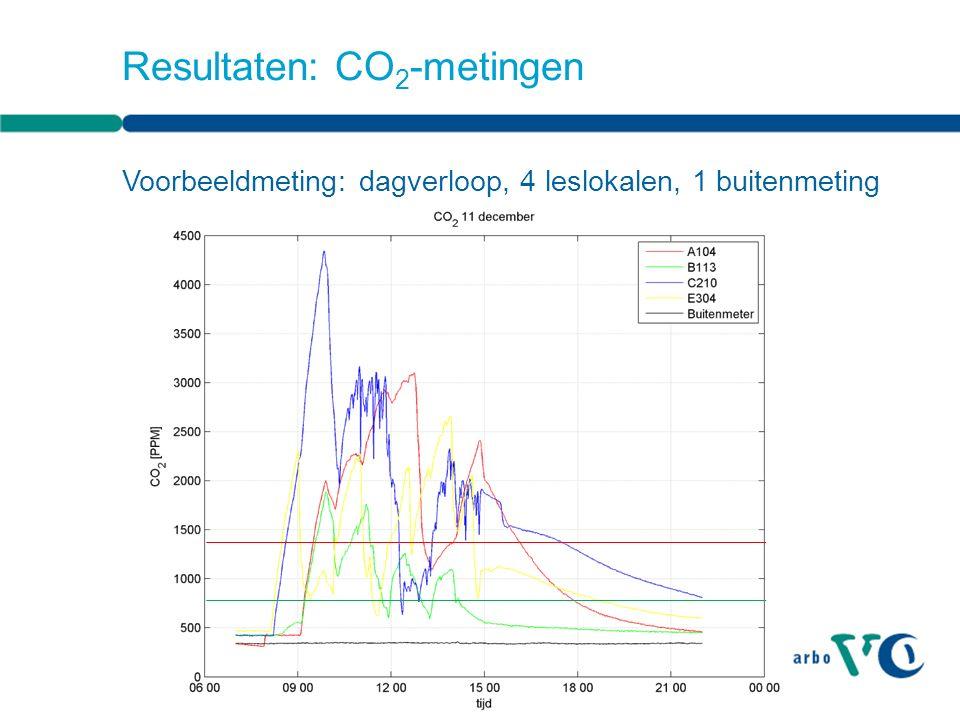 Resultaten: CO 2 -metingen Voorbeeldmeting: dagverloop, 4 leslokalen, 1 buitenmeting