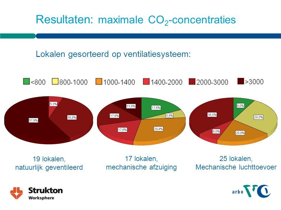Resultaten: maximale CO 2 -concentraties Lokalen gesorteerd op ventilatiesysteem: 19 lokalen, natuurlijk geventileerd 17 lokalen, mechanische afzuiging 25 lokalen, Mechanische luchttoevoer