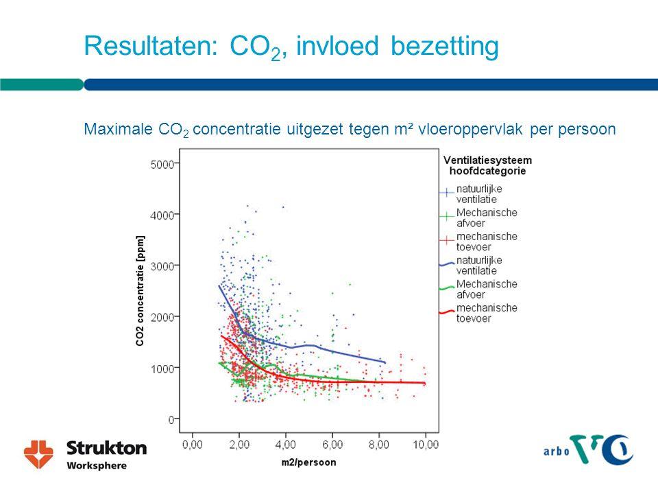 Resultaten: CO 2, invloed bezetting Maximale CO 2 concentratie uitgezet tegen m² vloeroppervlak per persoon