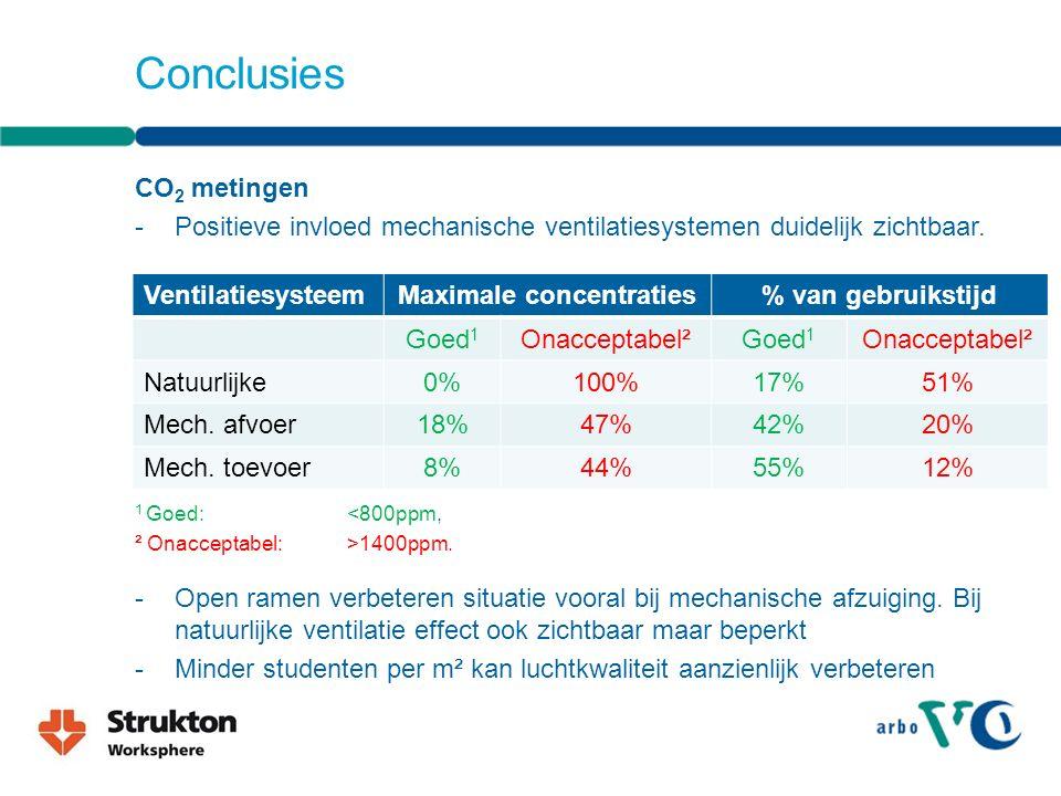 Conclusies CO 2 metingen -Positieve invloed mechanische ventilatiesystemen duidelijk zichtbaar.