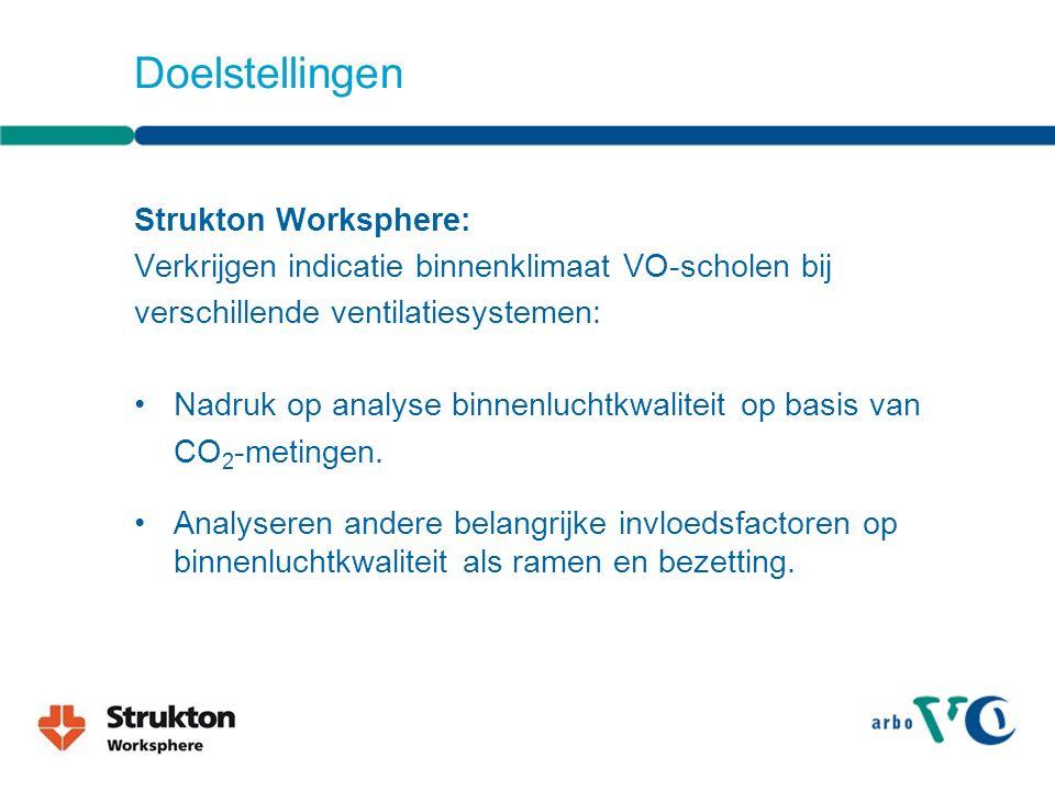 Doelstellingen Strukton Worksphere: Verkrijgen indicatie binnenklimaat VO-scholen bij verschillende ventilatiesystemen: Nadruk op analyse binnenluchtkwaliteit op basis van CO 2 -metingen.