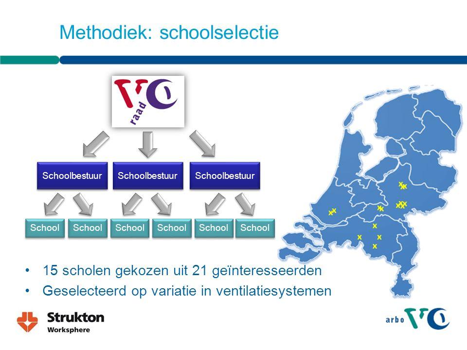 Methodiek: schoolselectie
