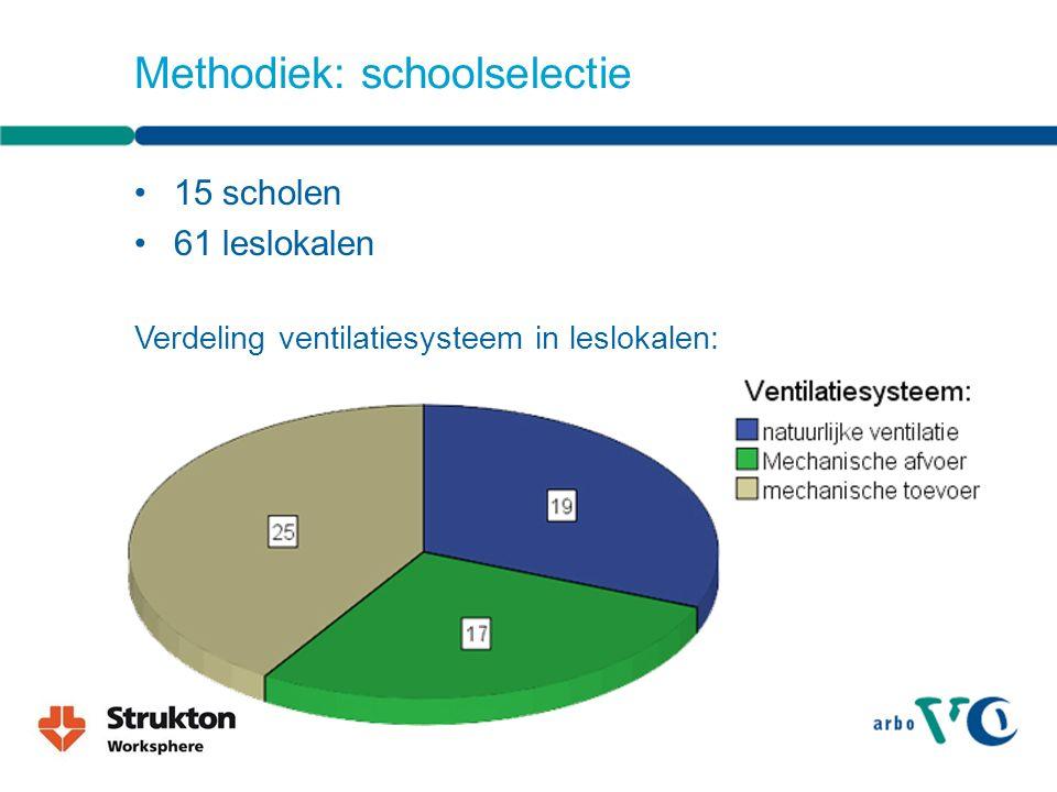 15 scholen 61 leslokalen Verdeling ventilatiesysteem in leslokalen: