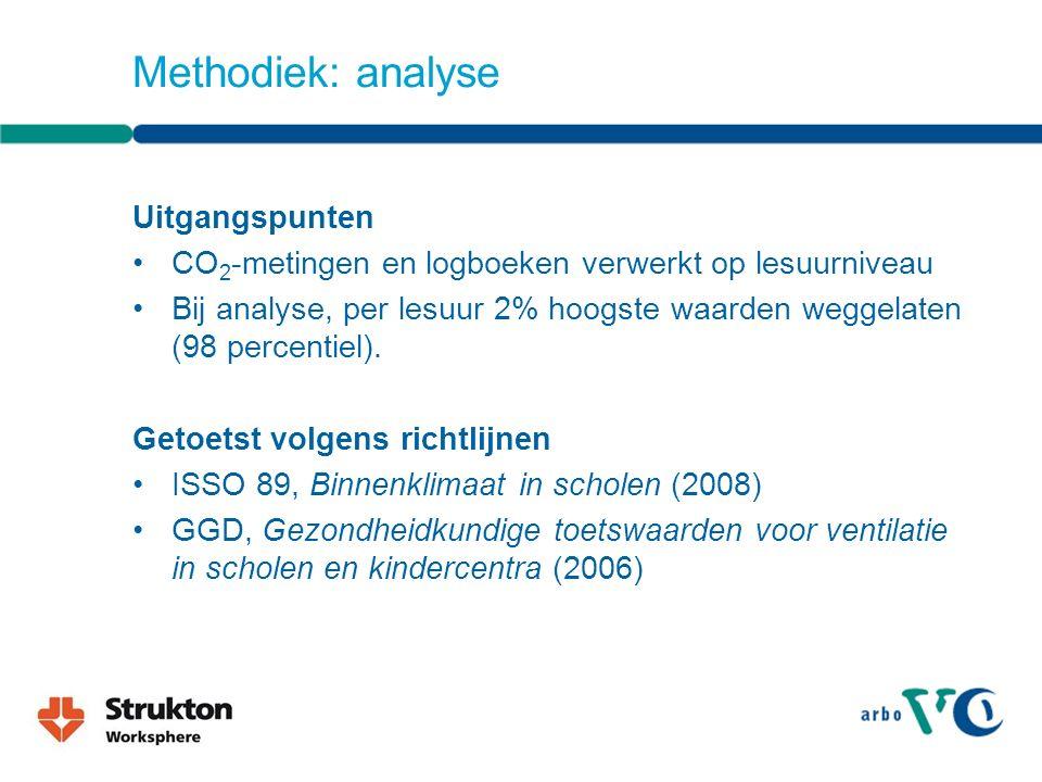 Methodiek: analyse Uitgangspunten CO 2 -metingen en logboeken verwerkt op lesuurniveau Bij analyse, per lesuur 2% hoogste waarden weggelaten (98 percentiel).