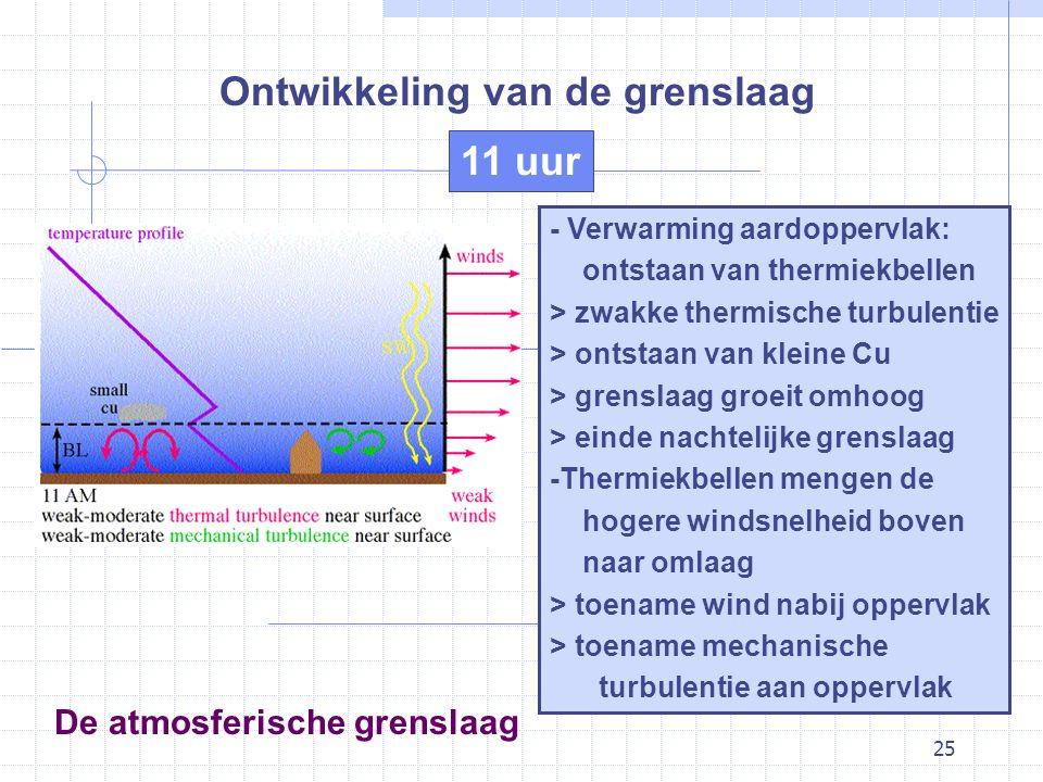 25 De atmosferische grenslaag Ontwikkeling van de grenslaag - Verwarming aardoppervlak: ontstaan van thermiekbellen > zwakke thermische turbulentie > ontstaan van kleine Cu > grenslaag groeit omhoog > einde nachtelijke grenslaag -Thermiekbellen mengen de hogere windsnelheid boven naar omlaag > toename wind nabij oppervlak > toename mechanische turbulentie aan oppervlak 11 uur