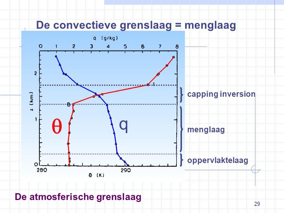 29 De atmosferische grenslaag De convectieve grenslaag = menglaag  q oppervlaktelaag menglaag capping inversion