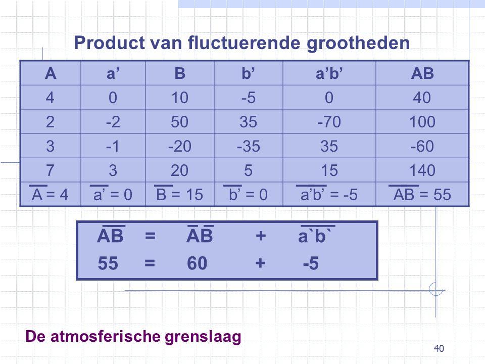 40 De atmosferische grenslaag Product van fluctuerende grootheden Aa'Bb'a'b'AB 4010-5040 2-25035-70100 3-20-3535-60 7320515140 A = 4a' = 0B = 15b' = 0a'b' = -5AB = 55 ———————— AB = AB + a`b` 55 = 60 + -5 ————––