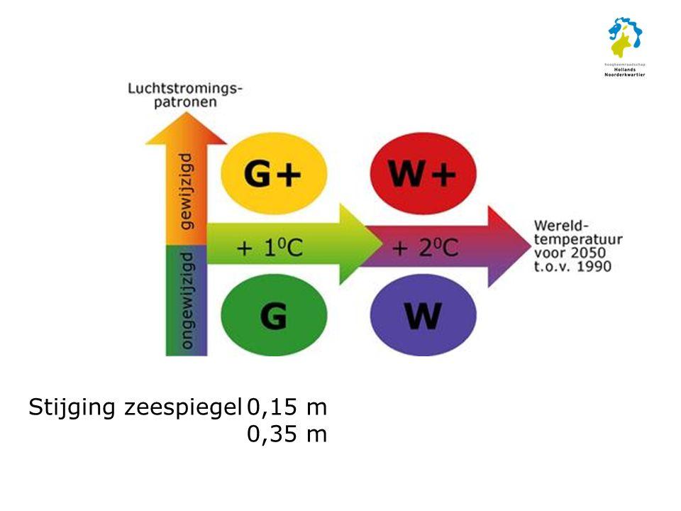 Stijging zeespiegel0,15 m 0,35 m