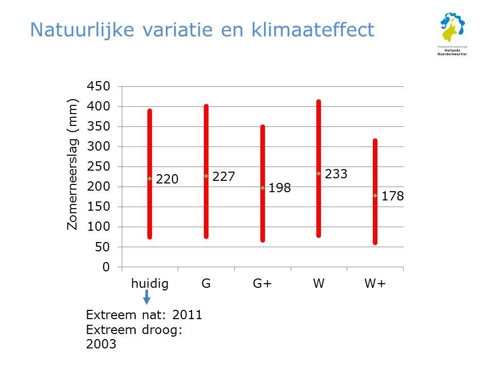 Natuurlijke variatie en klimaateffect Zomerneerslag (mm) Extreem nat: 2011 Extreem droog: 2003