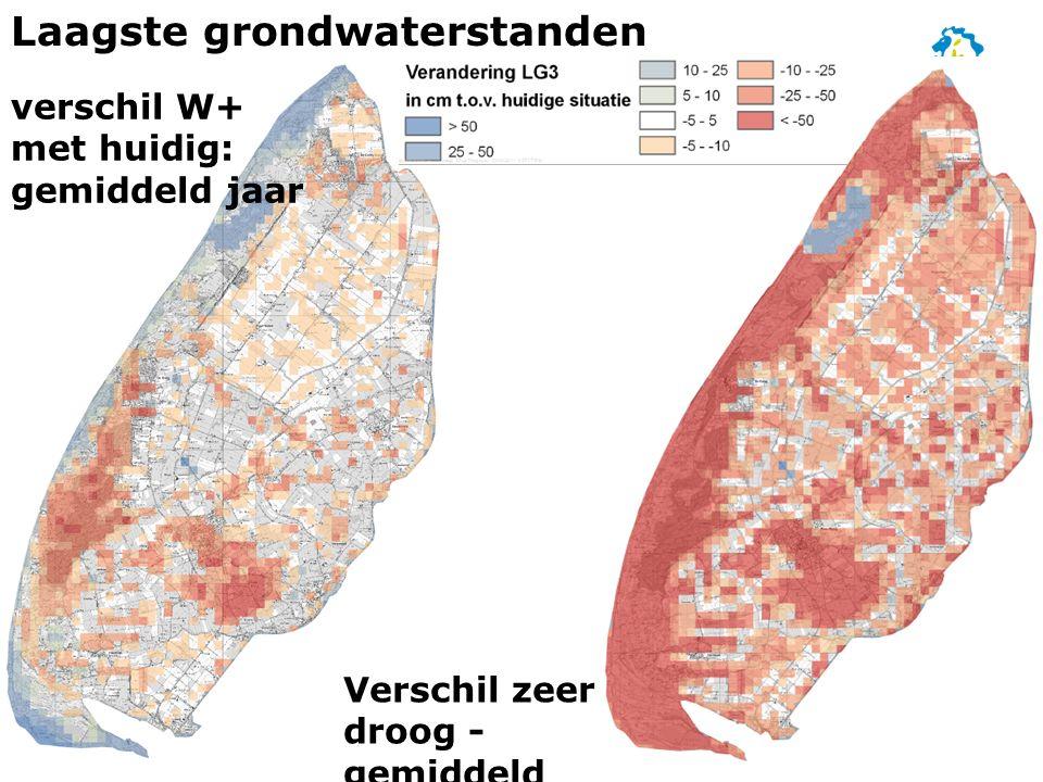 Laagste grondwaterstanden verschil W+ met huidig: gemiddeld jaar Verschil zeer droog - gemiddeld