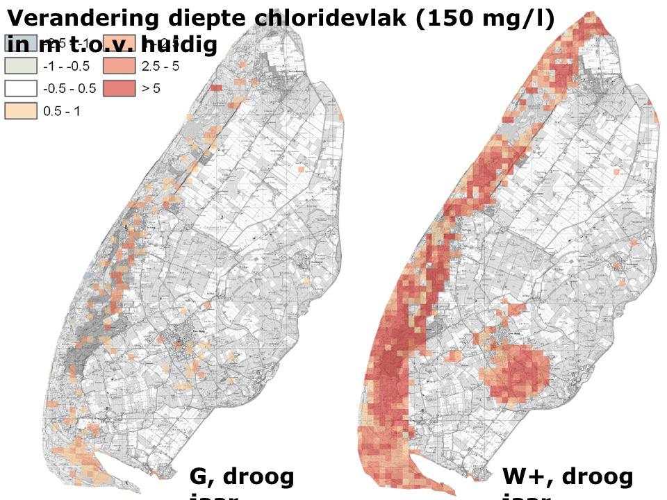 G, droog jaar W+, droog jaar Verandering diepte chloridevlak (150 mg/l) in m t.o.v. huidig
