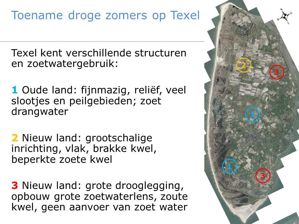 Toename droge zomers op Texel Texel kent verschillende structuren en zoetwatergebruik: 1 Oude land: fijnmazig, reliëf, veel slootjes en peilgebieden;