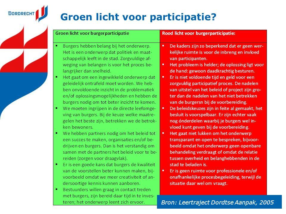 Groen licht voor participatie? Bron: Leertraject Dordtse Aanpak, 2005