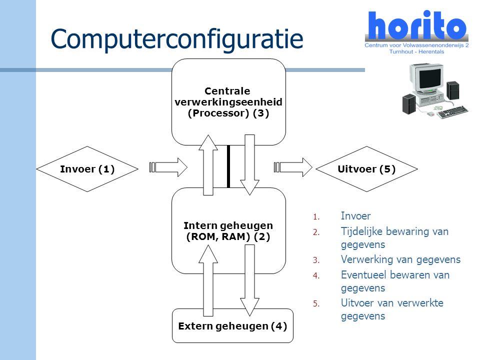 Computerconfiguratie Invoer (1) Centrale verwerkingseenheid (Processor) (3) Intern geheugen (ROM, RAM) (2) Uitvoer (5) Extern geheugen (4) 1. Invoer 2