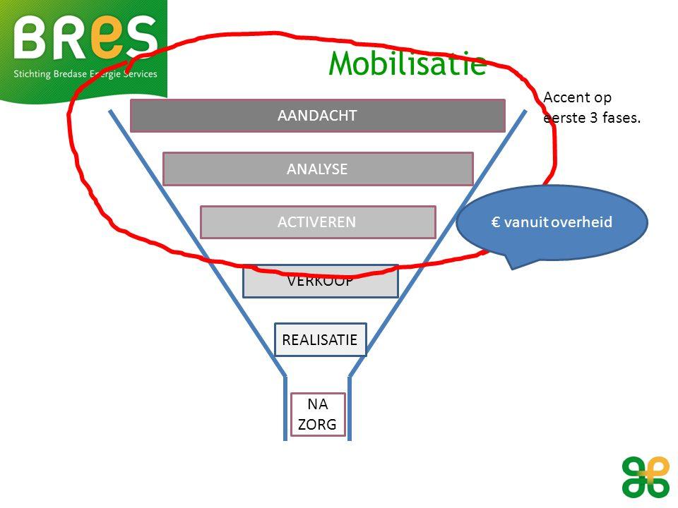 AANDACHT ANALYSE ACTIVEREN VERKOOP REALISATIE NA ZORG Mobilisatie Accent op eerste 3 fases.