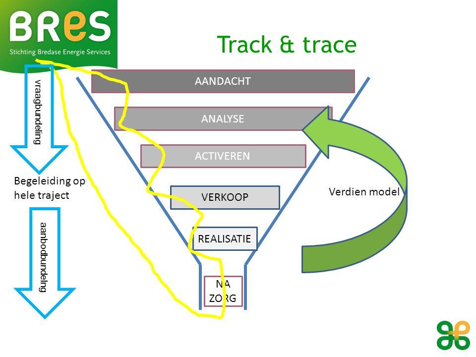 AANDACHT ANALYSE ACTIVEREN VERKOOP REALISATIE NA ZORG Track & trace Begeleiding op hele traject Verdien model vraagbundeling aanbodbundelng