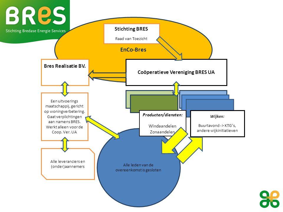EnCo-Bres Stichting BRES Raad van Toezicht Coöperatieve Vereniging BRES UA Bres Realisatie BV.