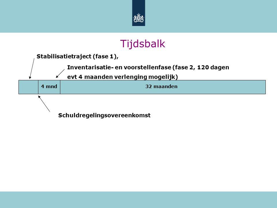 Tijdsbalk Stabilisatietraject (fase 1), 4 mnd32 maanden Inventarisatie- en voorstellenfase (fase 2, 120 dagen evt 4 maanden verlenging mogelijk) Schuldregelingsovereenkomst