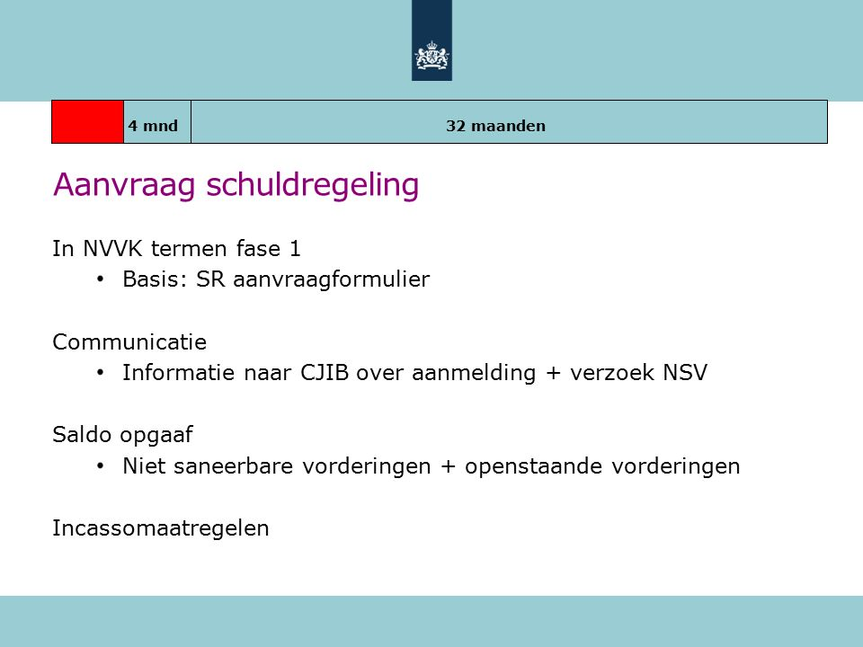 Aanvraag schuldregeling In NVVK termen fase 1 Basis: SR aanvraagformulier Communicatie Informatie naar CJIB over aanmelding + verzoek NSV Saldo opgaaf