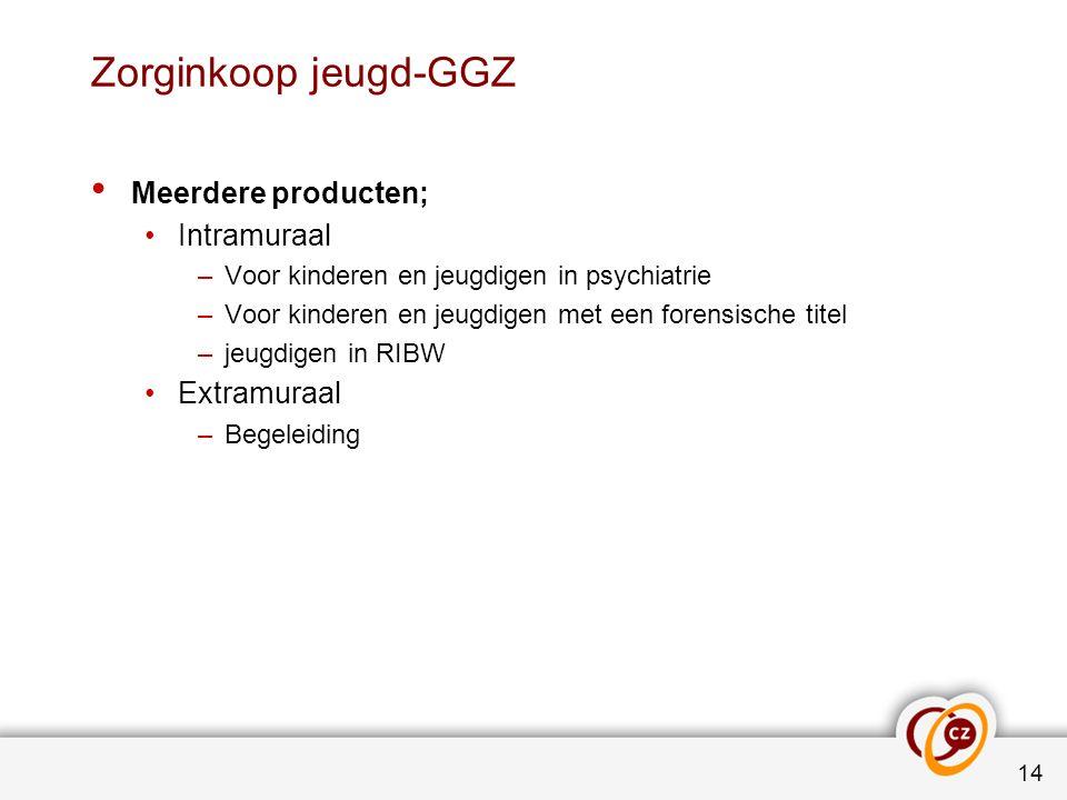 Zorginkoop jeugd-GGZ Meerdere producten; Intramuraal –Voor kinderen en jeugdigen in psychiatrie –Voor kinderen en jeugdigen met een forensische titel –jeugdigen in RIBW Extramuraal –Begeleiding 14
